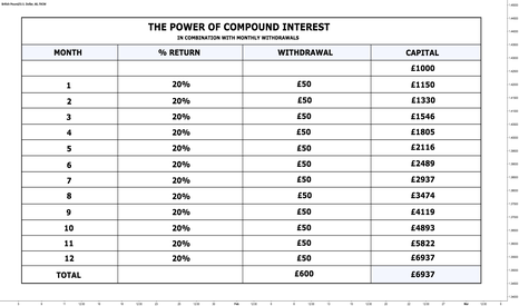 GBPUSD: The Power of Compound Interest