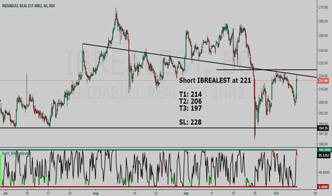 IBREALEST: Indiabulls Real Estate SHORT setup - Hunt with tRex