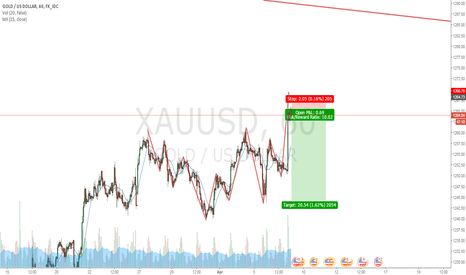 XAUUSD: Can be possible