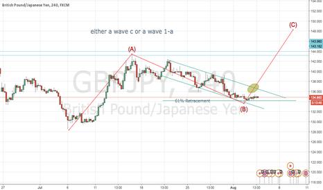 GBPJPY: Gbp Jpy need a break, no ktikat