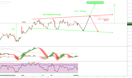 NIFTY: Nifty Expanding Triangle Pattern