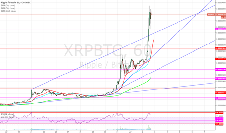 XRPBTC: Sold position...needs to rest a bit