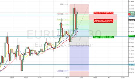 EURUSD: EURUSD Short Fibbonacci