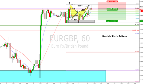 EURGBP: SHORT POSITION TRADE AT RISK
