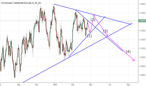 USDCAD: see it is nice