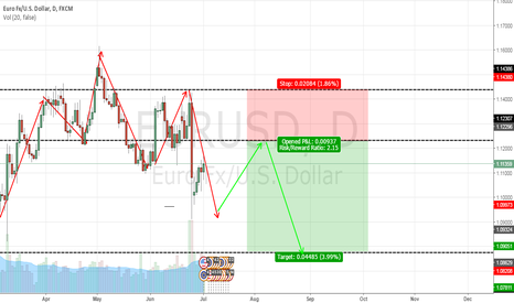 EURUSD: maybe shortshort