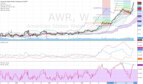 AWR: AWR