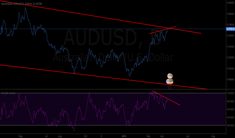 AUDUSD: AUDUSD SHORT SIMPLE RSI DIVERGENCE