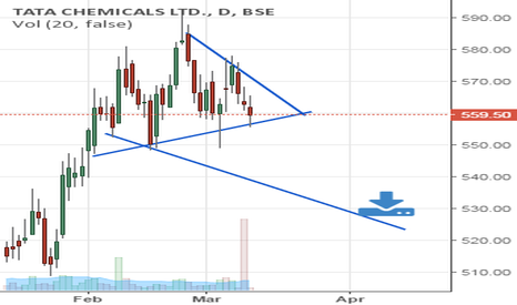 TATACHEM: tata chemicals appears soft and ready for the down move