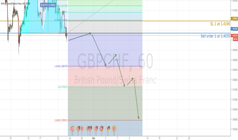 GBPCHF: GBPCHF double top breakout, sell at back test neck line