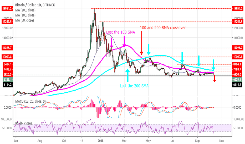 BTCUSD: Bitcoin - The Walking Dead