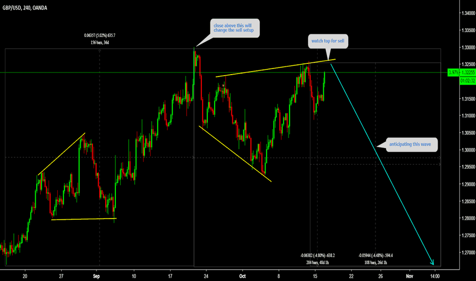 GBPUSD: GBPUSD Watch top for sell