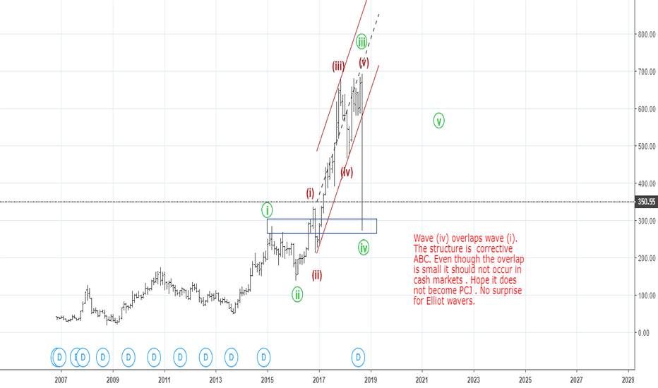DHFL: Monthly Elliot Waves DHFL - Hope it does not become PCJ .