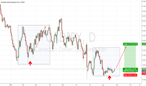 CADJPY: CADJPY - 83.00 possible