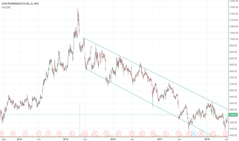 SUNPHARMA: Bearish trend will expected to continue