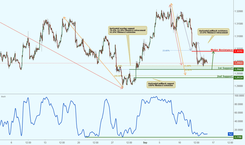 USDCAD: USDCAD approaching first support, potential bounce!