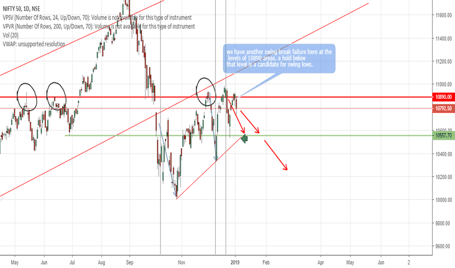 NIFTY: NIFTY another swing failure
