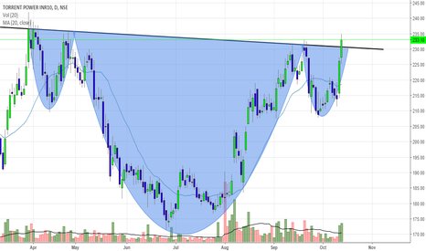 TORNTPOWER: Torrent Power is a buy for Target of 257 / 290