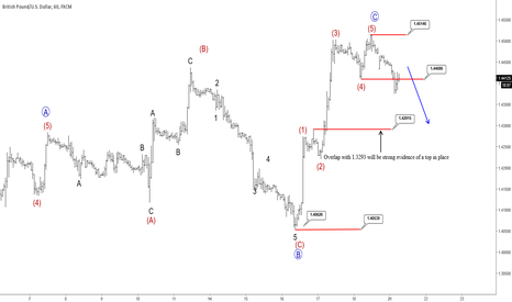 GBPUSD: GBPUSD: Intraday View
