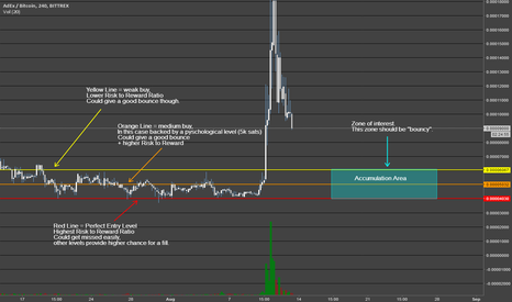 ADXBTC: Education - The Three Lines and the Zone (AdEx)