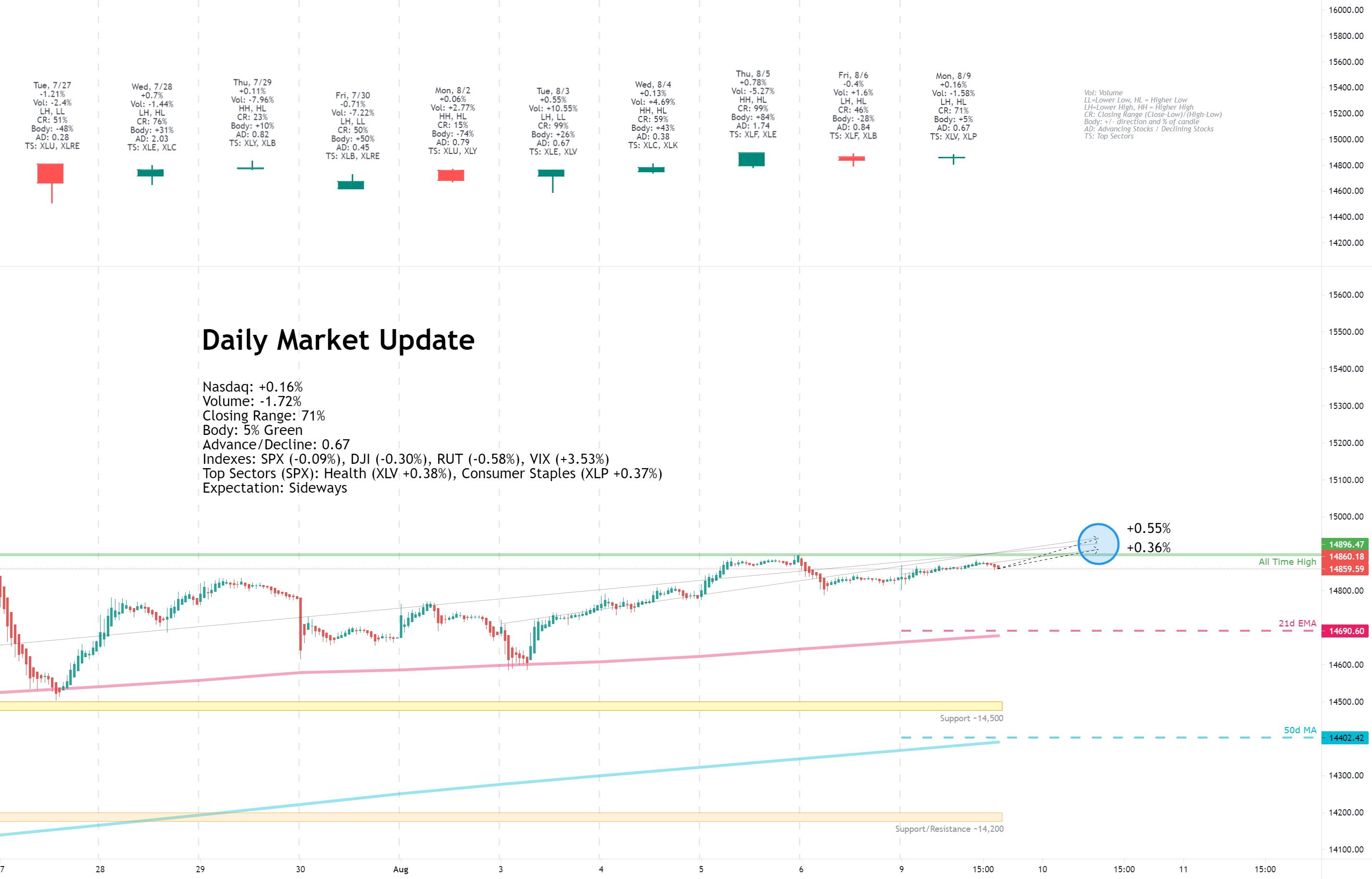 Daily Market Update for 8/9