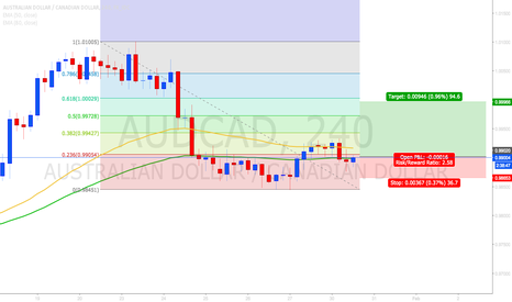 AUDCAD: uptrend pair, long for now
