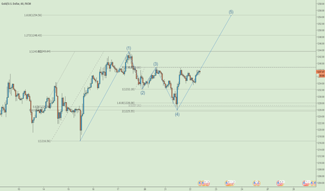 XAUUSD: Ouro - Two-Step Pattern Setup
