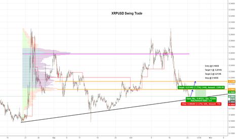 XRPUSD: $XRP Swing Trade