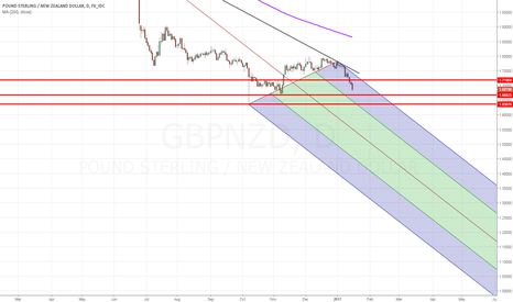 GBPNZD: HARD BREXIT FEARS - POUND TAKING A POUNDING