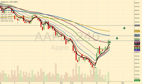 AAPL: Further buy levels AAPL