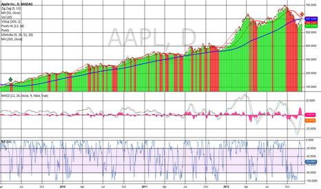 AAPL: $AAPL Catalyst