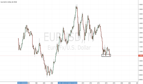 EURUSD: Longer Tem Bearish