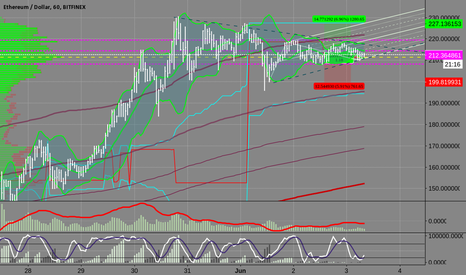 ETHUSD:  ETHUSD near triangle breakout...will explode soon?