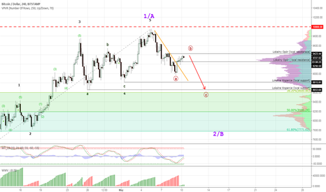 BTCUSD: BTCUSD - correction not completed yet