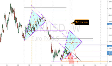 EURUSD: EURUSD - Weekly - Down until Halloween
