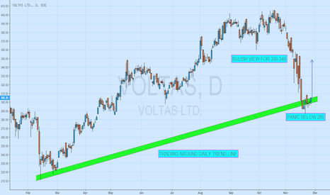 VOLTAS: BULISH VIEW FOR VOLTAS