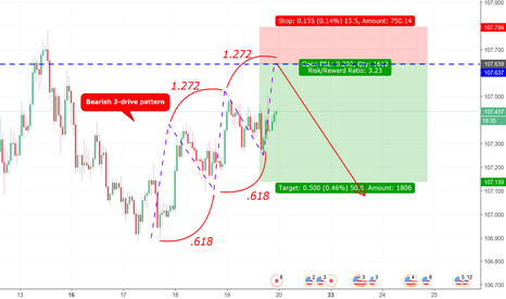 USDJPY: Potential Bearish Three-Drive Pattern