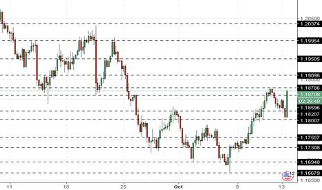 EURUSD: EUR/USD: una dinámica mixta el fin de la semana