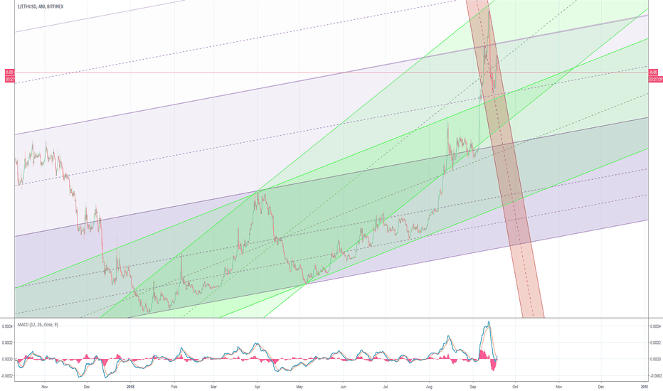 1/ETHUSD: Inverted Perspective (USDETH)