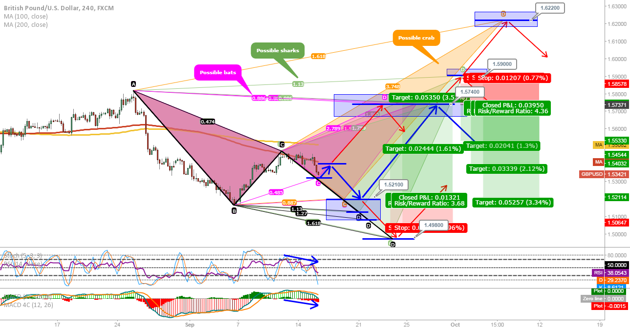 GBPUSD: Possible scenario's based on advanced patterns