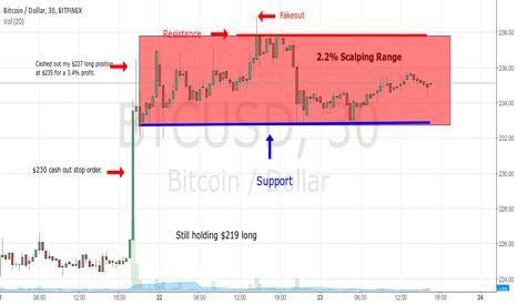 BTCUSD: Status On mY Bitcoin Long Position