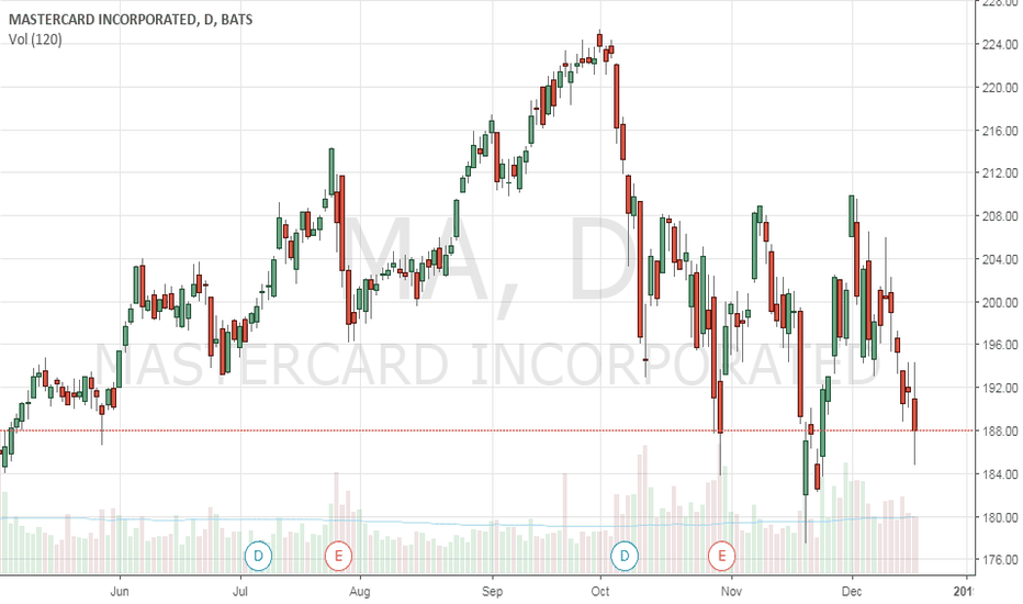 MA: MA has been oversold