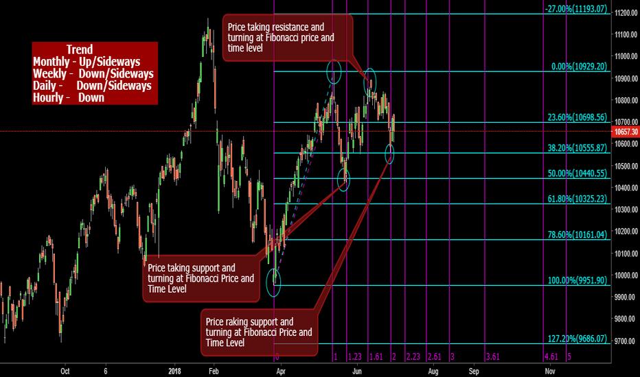 NIFTY: Nifty Fibonacci Analysis from next few weeks