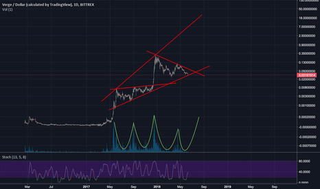 XVGUSD: $XVG Verge - What do you see? Interesting long term outlook ...
