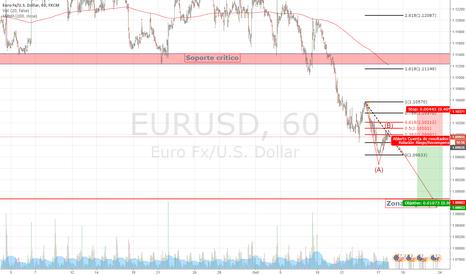 EURUSD: Posible estrategia en el EUR/USD