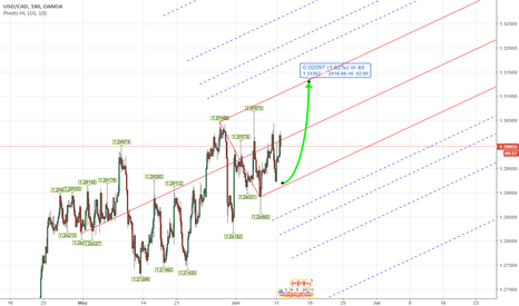 USDCAD: PITCHFORK - Forex USDCAD Weekly Analysis June 11th - 15th 2018