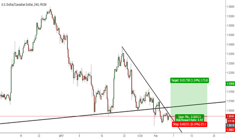 USDCAD: Reversal on USD/CAD?