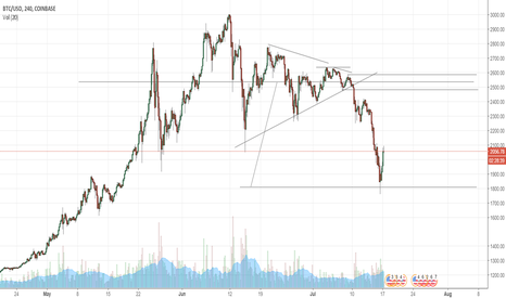 BTCUSD: Rally on BTCUSD post Target as suggested