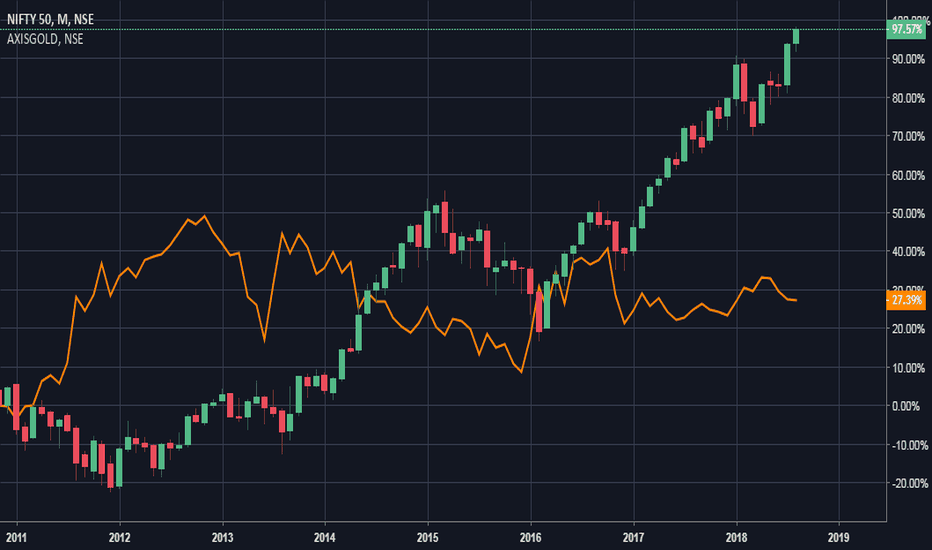 NIFTY: Correlation Between Gold and Stocks (Nifty 50)