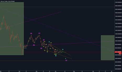 BTCUSD: BTC/USD short
